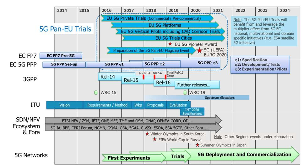 5G Pan-EU Trials Roadmap - Time Plan