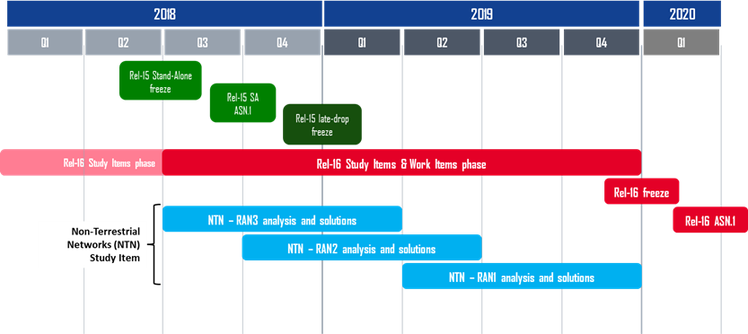 Figure 2 – NTN roadmap within the 3GPP timeline for Release 16