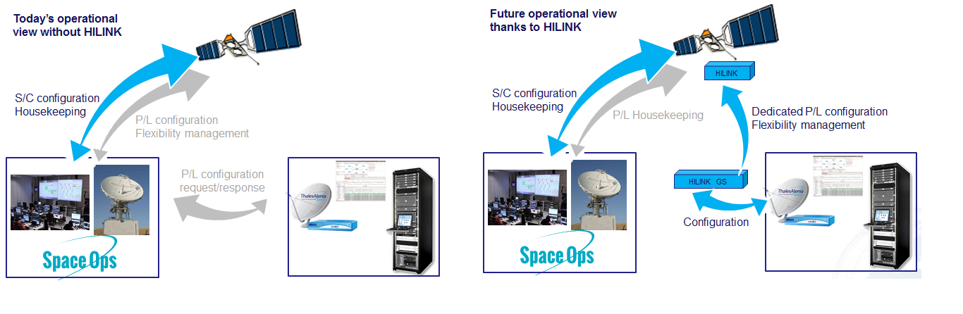 HILINK is a flexible payload computer allowing fast payload reconfiguration. It offers real-time dynamicity; virtual, shared and hosted payloads management as well as smart payload services.
