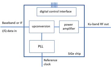 Architecture of the fully integrated Ku-band transmitter IC