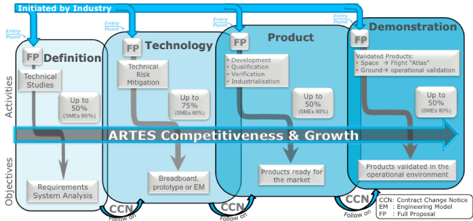 ARTES Competitiveness & Growth Phases