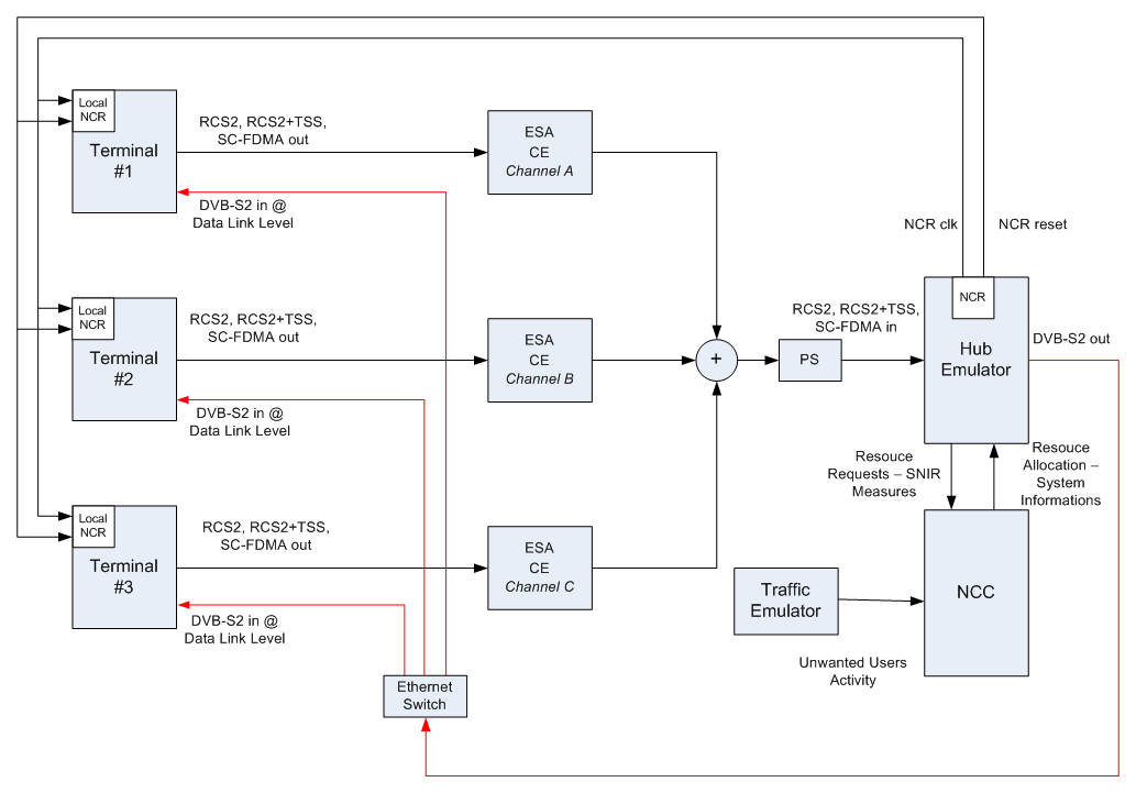 each mesh terminal is summarized in the block diagram of the following  figure  it is implemented as sw application, except for the digital to  analogue and