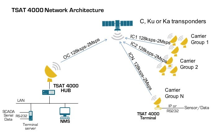Illustration of a typical IoT satellite network. Credit: TSAT