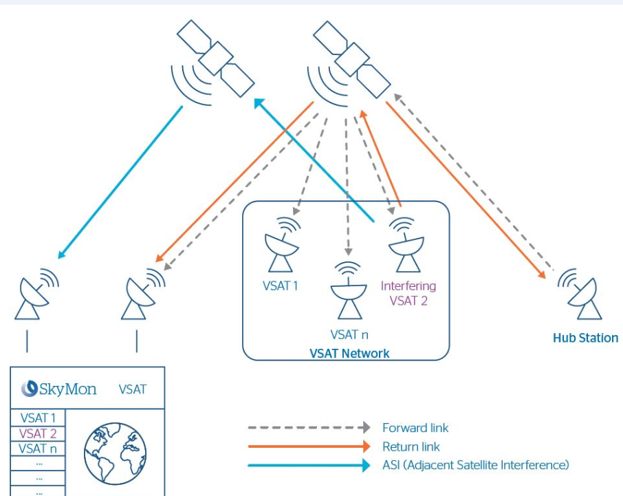 SkyMon VSAT combats interferences originating from VSAT networks, with two products that are fully integrated in the existing SkyMon product range (Image credit: Atos)