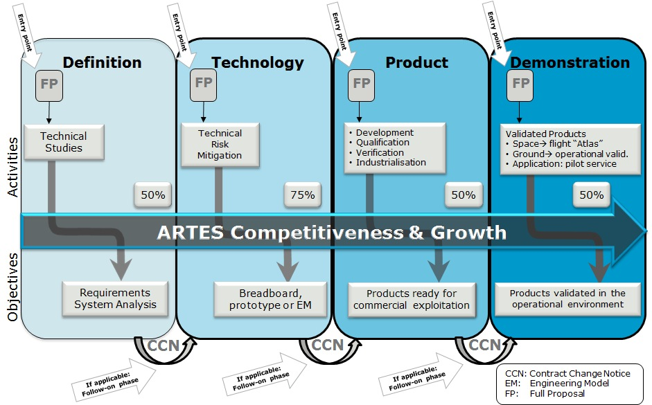 The four ARTES C&G Development Phases