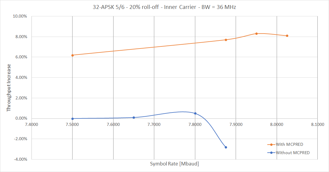 Figure 6: Throughput Increase due to MCPRED: 32-APSK 5/6 20% roll-off – Inner Carrier