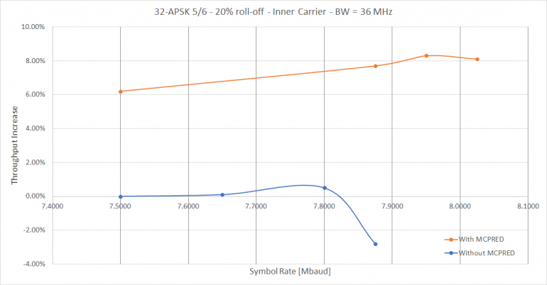 Throughput Increase due to MCPRED: 32-APSK 5/6 20% roll-off – Inner Carrier