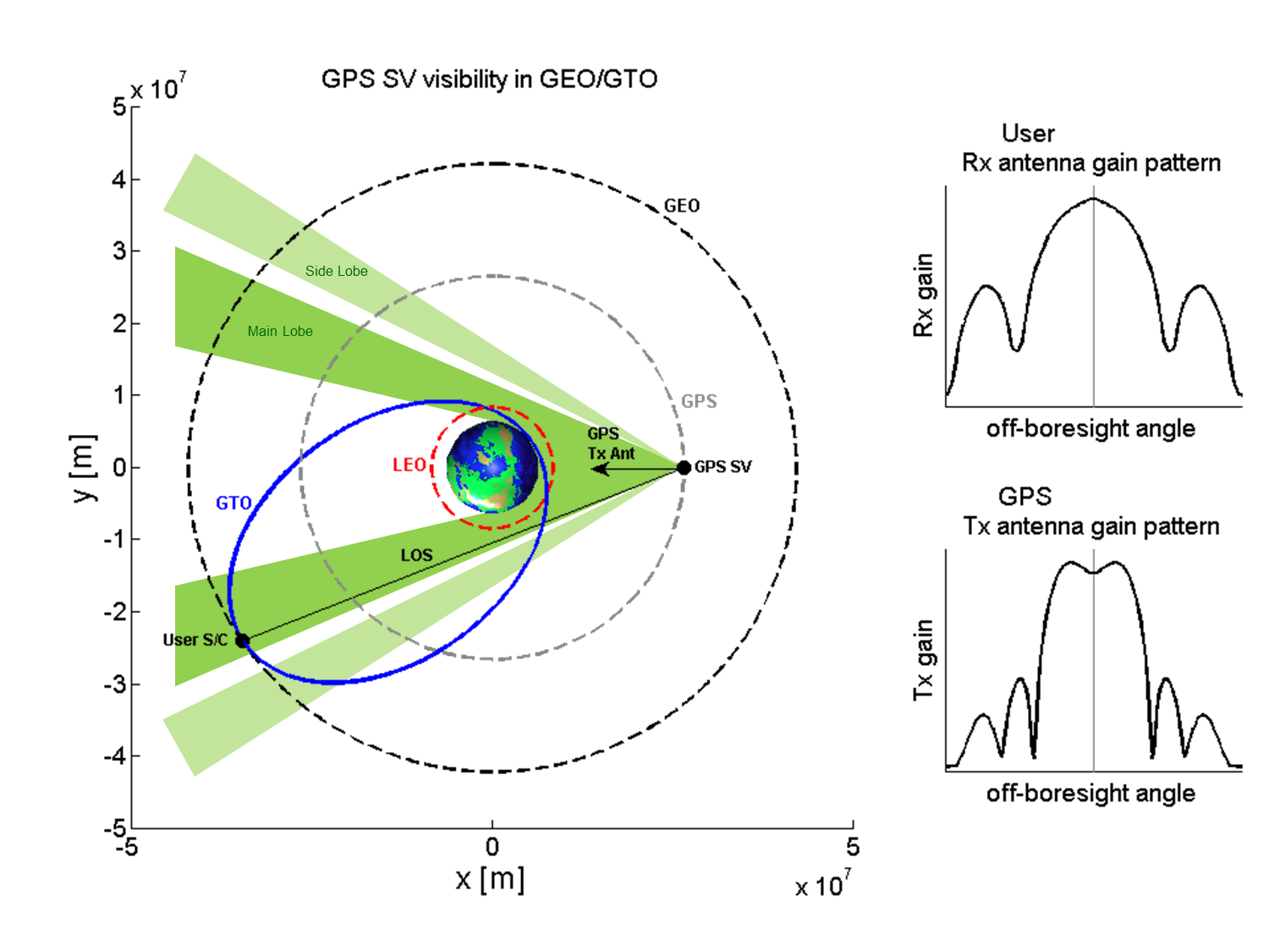 The opportunity of GNSS navigation in higher orbits arises from the  interest of operators in onboard autonomous orbit determination.